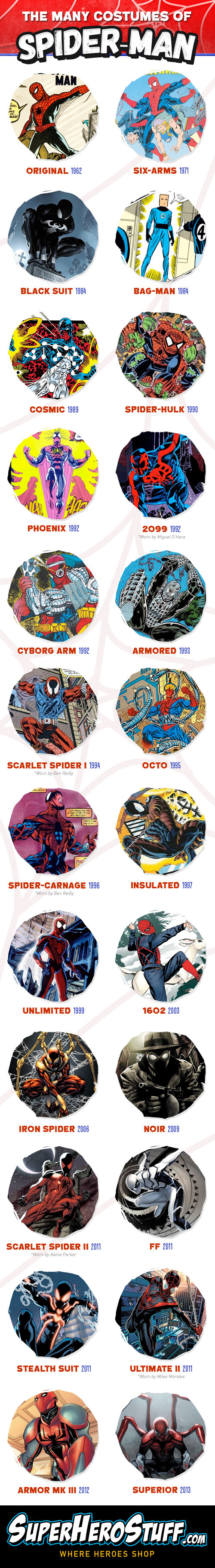 The Many Costumes of Spider-Man Infographic