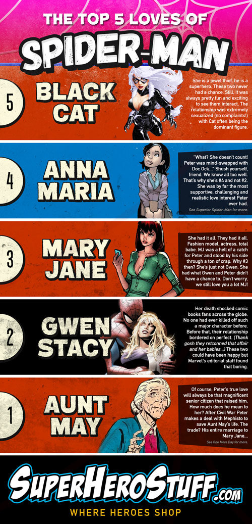 5 Loves of Spider-Man Infographic