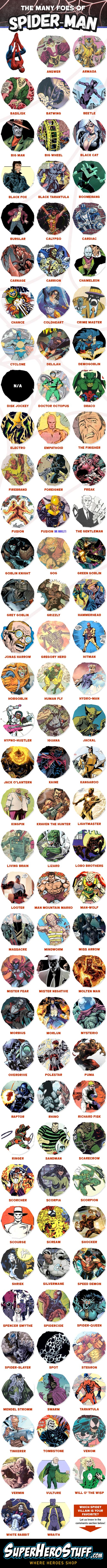 Many Villains of Spider-Man Infographic