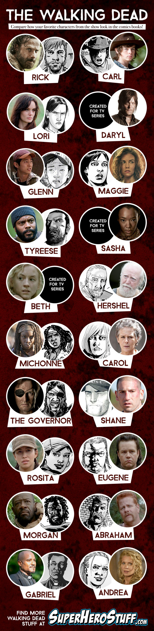 Walking Dead Characters TV vs Comics Infographic